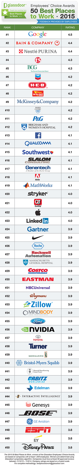 Glassdoor's Employees' Choice Awards for 2015