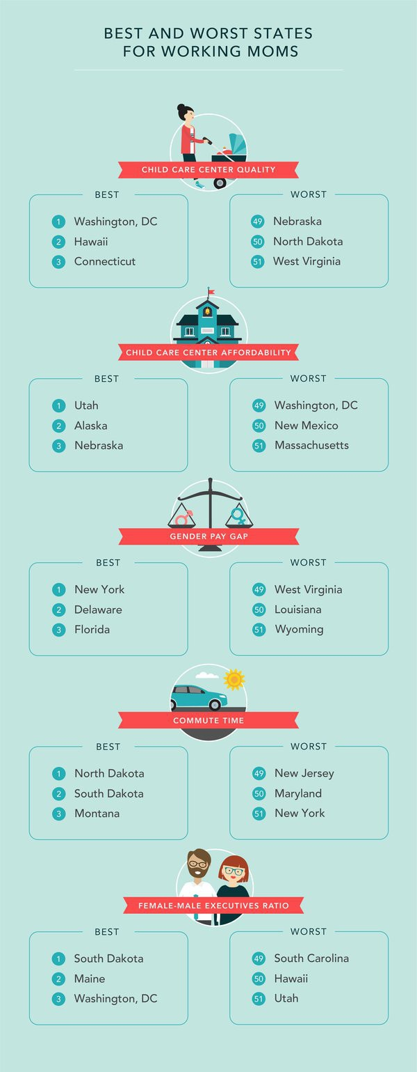 best states for working moms.jpg