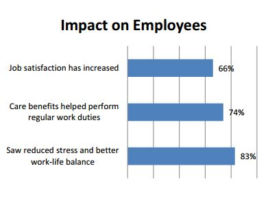 Impact_on_Employees_Graph
