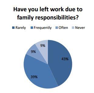 Leaving_Work_Pie_Chart